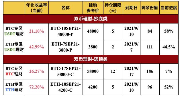 Gate.io 双币宝BTC、ETH专区上线理财新品(2-19天期)