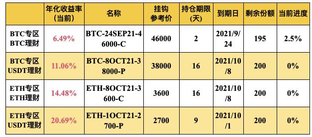 Gate.io比特儿交易所 双币宝BTC、ETH专区上线理财新品(2-16天期)插图