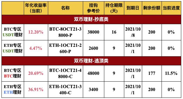 Gate.io比特儿交易所 双币宝BTC、ETH专区上线理财新品(2-16天期)插图1