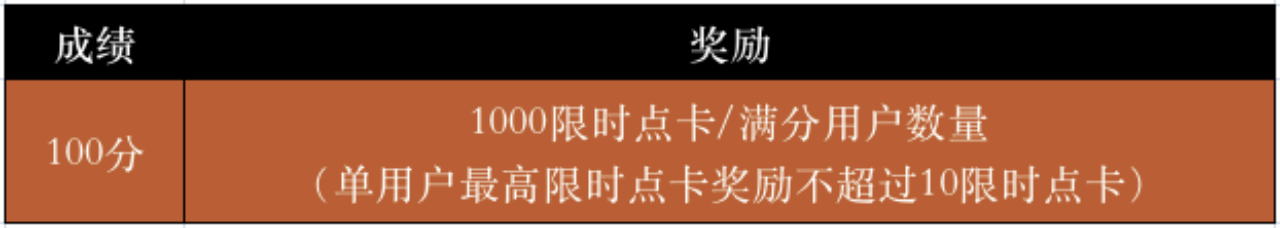 Gate.io暑期大作战 参与问题竞猜赢10000限时点卡