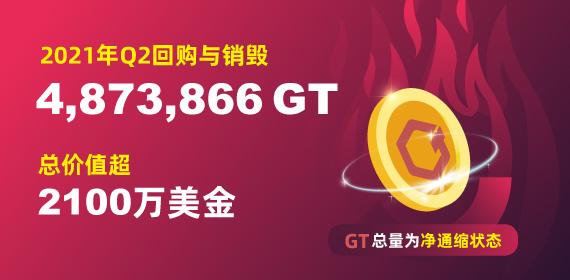Gate.io 2021第2季度平台回购GT和销毁情况的公告