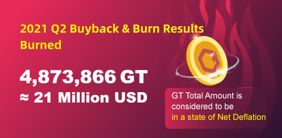Gate.io GT Buyback & Burn Results for the Second Quarter of 2021