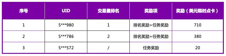 Gate.io 季夏全能交易挑战赛活动结束及奖励发放公告