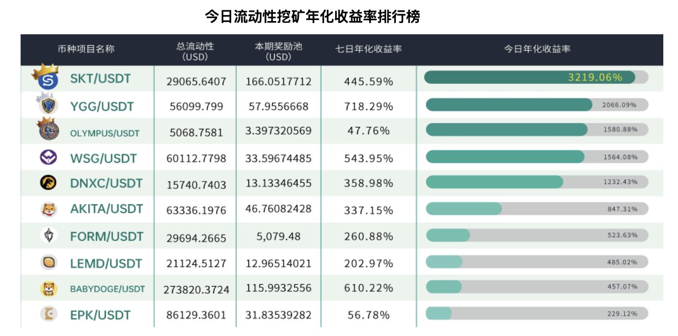 Gate.io 新上线USDT/USD稳定币流动性挖矿,新增5,000USDT奖励池