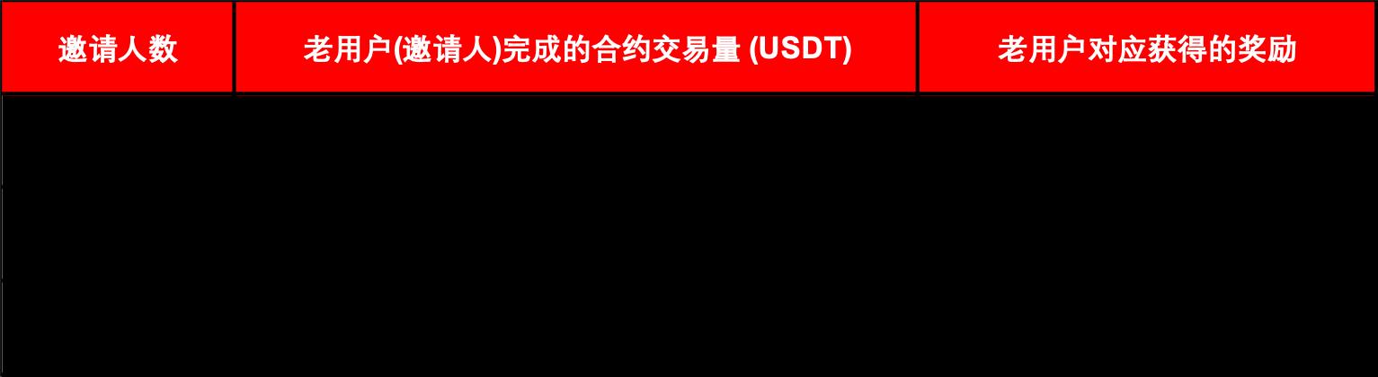 Gate.io比特儿交易所合约新手福利,赢$30,000奖池,抽iPhone 13插图