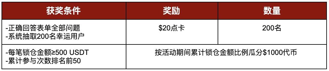 Gate.io比特儿交易所流动性挖矿帮助文档上线,答题闯关解锁5,000美元福利插图