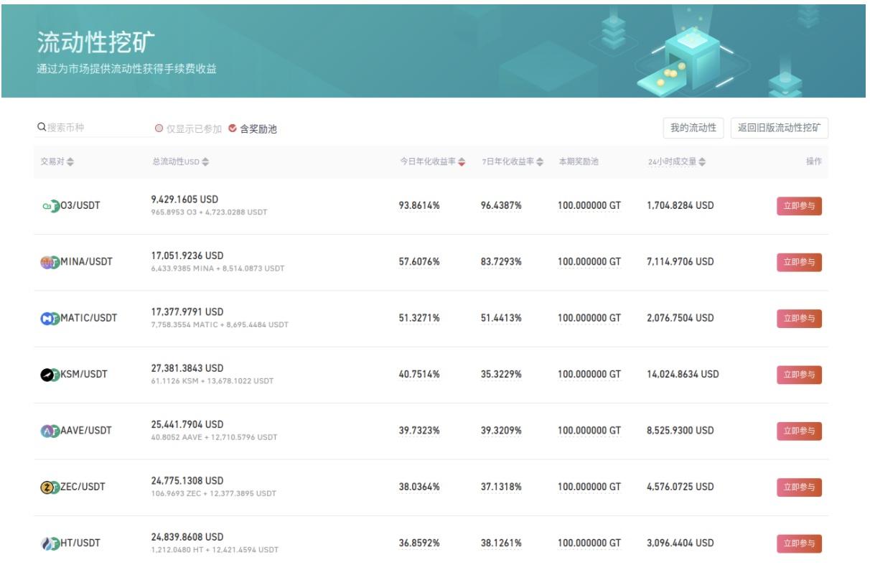 Gate.io流动性挖矿总奖励池高达5300GT,今日GT奖励收益率最高可达90%