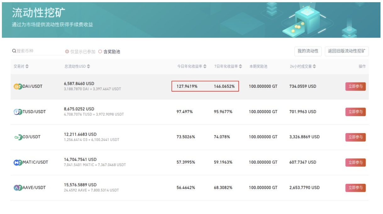 Gate.io上线DAI, USDC, TUSD, USDT等稳定币流动性挖矿