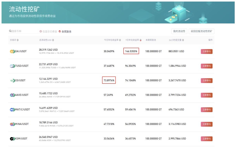 Gate.io上线BUSD/USDT,HUSD/USDT, USDG/USDT稳定币流动性矿池
