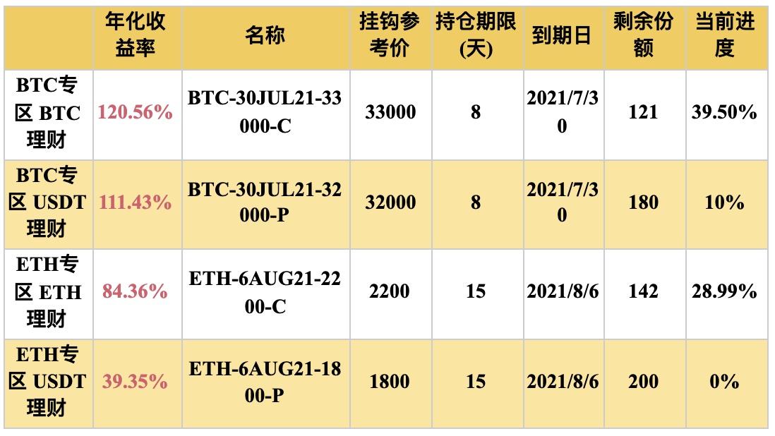 Gate.io 双币宝BTC、ETH专区上线理财新品,年化收益率最高可达120.56%