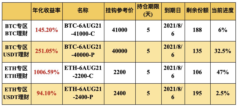 Gate.io 双币宝BTC、ETH专区上线理财新品,年化收益率最高可达1006.59%