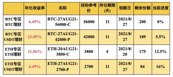 Gate.io 双币宝BTC、ETH专区上线理财新品(4-18天期)