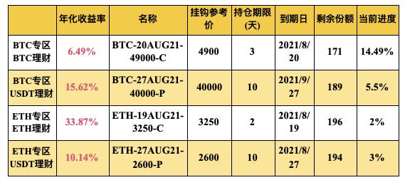 Gate.io 双币宝BTC、ETH专区上线理财新品(2-17天期)
