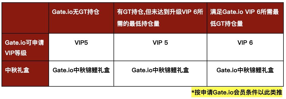 Gate.io跨所礼遇贺中秋, 他所我所共享VIP免费赠礼活动