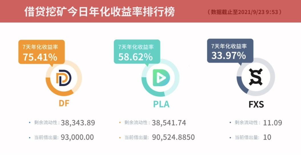 Gate.io比特儿交易所借贷挖矿7天年化收益率达90.39%插图