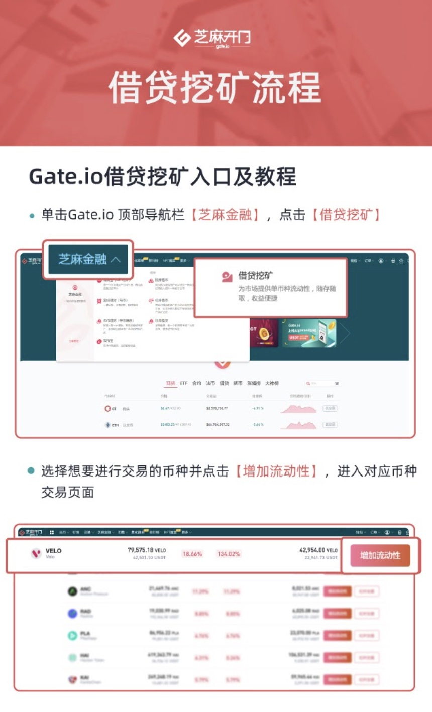Gate.io比特儿交易所借贷挖矿7天年化收益率达149.99%插图1
