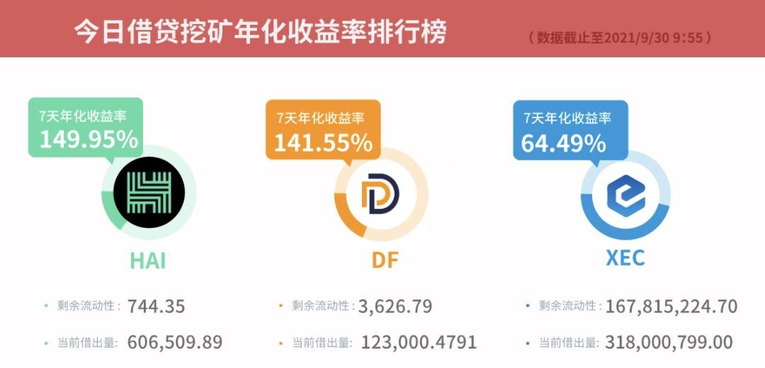 Gate.io比特儿交易所借贷挖矿7天年化收益率达149.95%插图