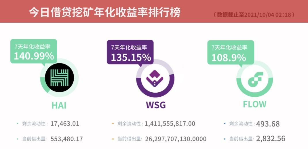 Gate.io比特儿交易所借贷挖矿7天年化收益率达145.34%插图