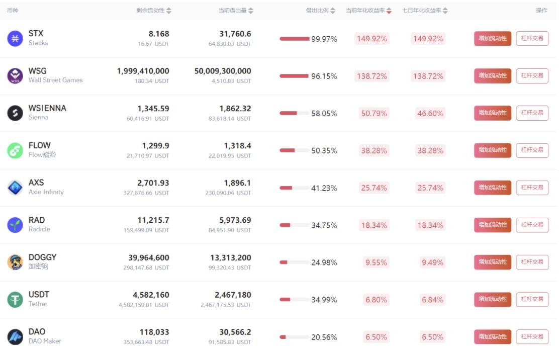 Gate.io比特儿交易所借贷挖矿7天年化收益率达149.92%插图