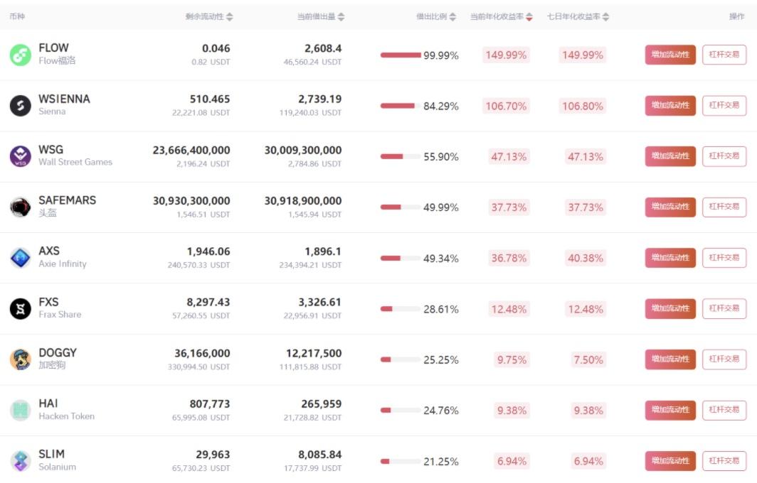 Gate.io比特儿交易所借贷挖矿7天年化收益率达149.99%插图
