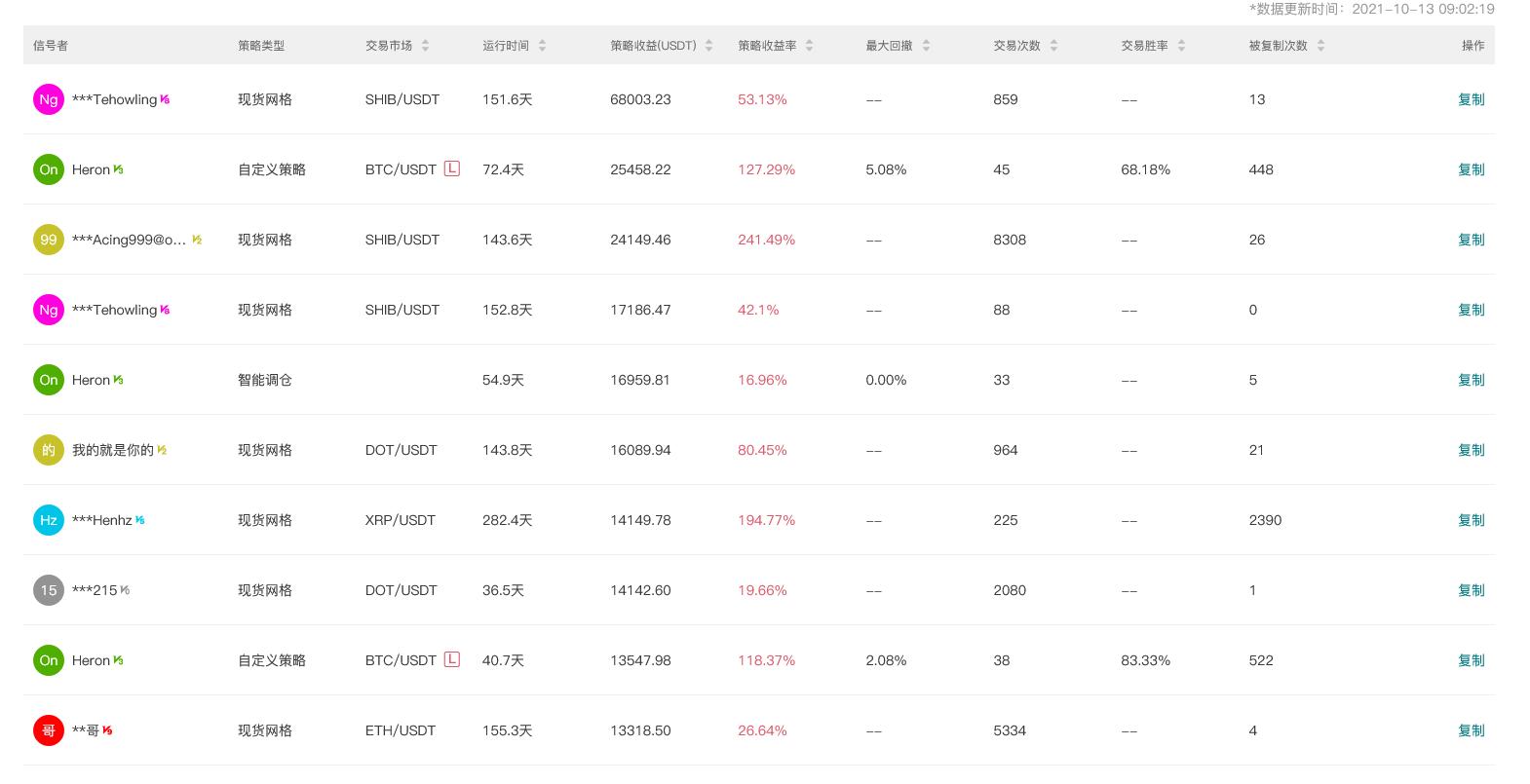Gate.io比特儿交易所 今日智能量化收益排行,最高总收益68003.23 USDT插图