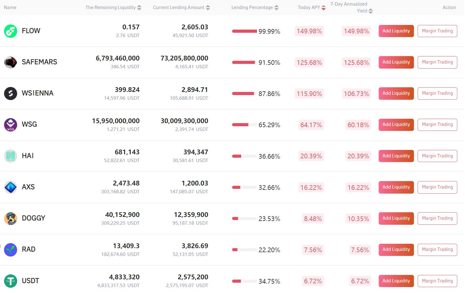 Gate.io比特儿交易所借贷挖矿7天年化收益率达149.98%插图